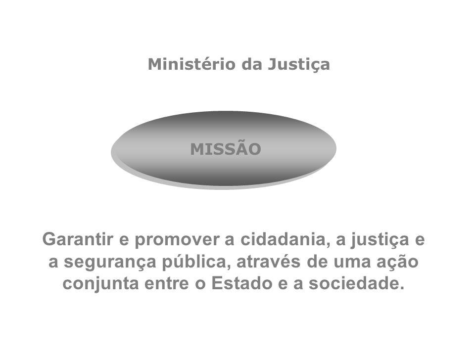 Ministério da Justiça Garantir e promover a cidadania, a justiça e a segurança pública, através de uma ação conjunta entre o Estado e a sociedade. MIS