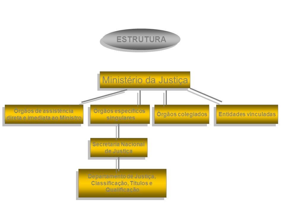 Objetivo CNEs/MJ Aprimorar as relações entre Estado, entidades e sociedade.