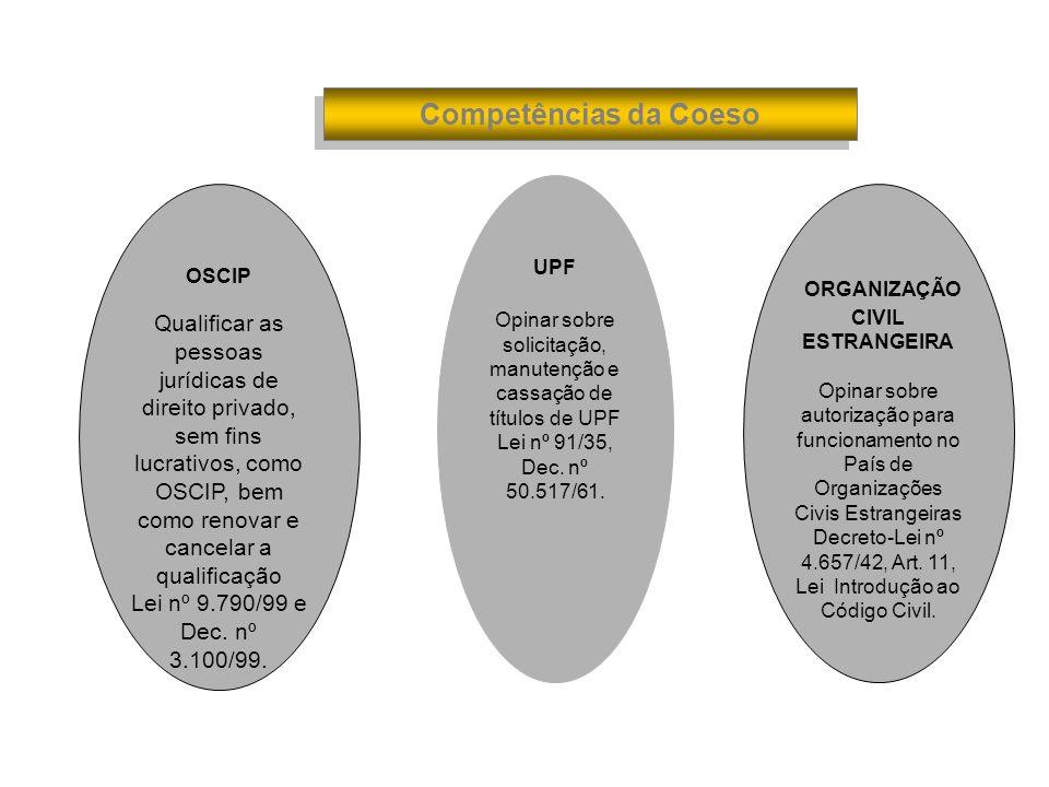 Competências da Coeso OSCIP Qualificar as pessoas jurídicas de direito privado, sem fins lucrativos, como OSCIP, bem como renovar e cancelar a qualifi