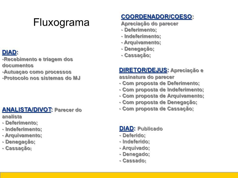 Fluxograma DIAD: -Recebimento e triagem dos documentos -Autuaçao como processos -Protocolo nos sistemas do MJ DIAD: -Recebimento e triagem dos documen