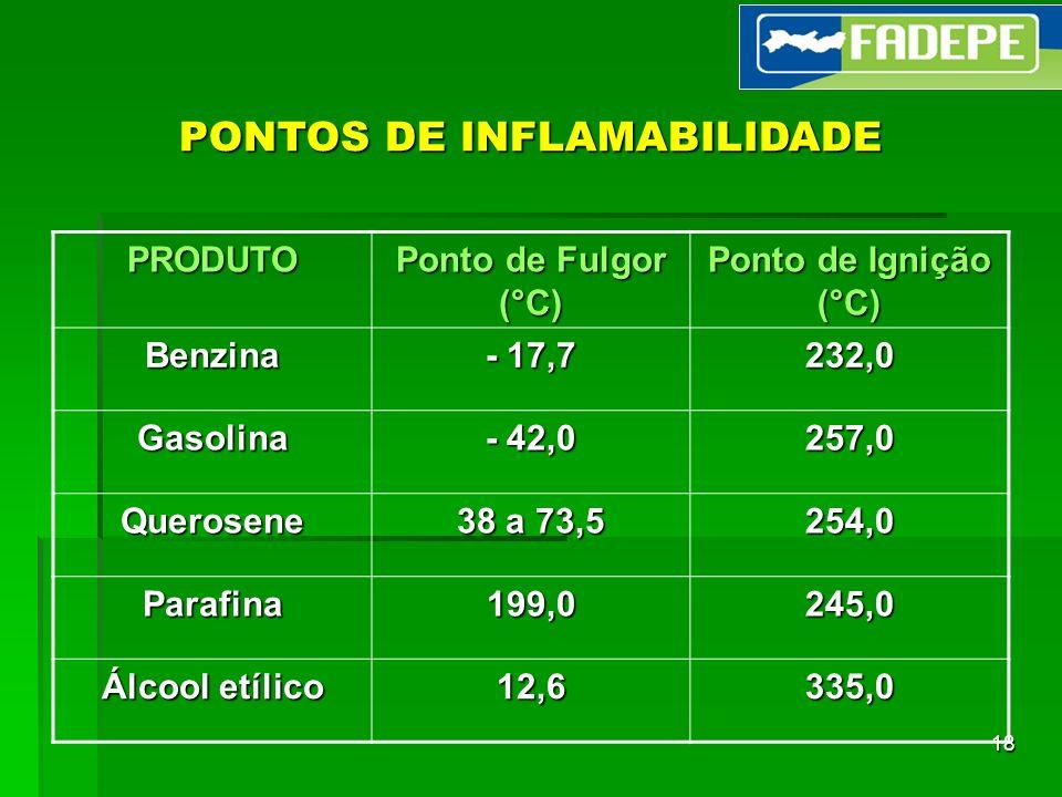 18 PONTOS DE INFLAMABILIDADE PRODUTO Ponto de Fulgor (°C) Ponto de Ignição (°C) Benzina - 17,7 232,0 Gasolina - 42,0 257,0 Querosene 38 a 73,5 254,0 P