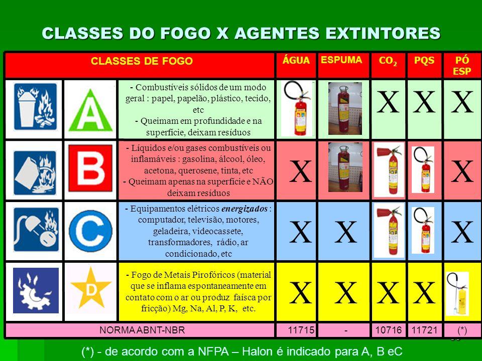 39 CLASSES DO FOGO X AGENTES EXTINTORES (*)1172110716-11715NORMA ABNT-NBR XXXX - Fogo de Metais Pirofóricos (material que se inflama espontaneamente e