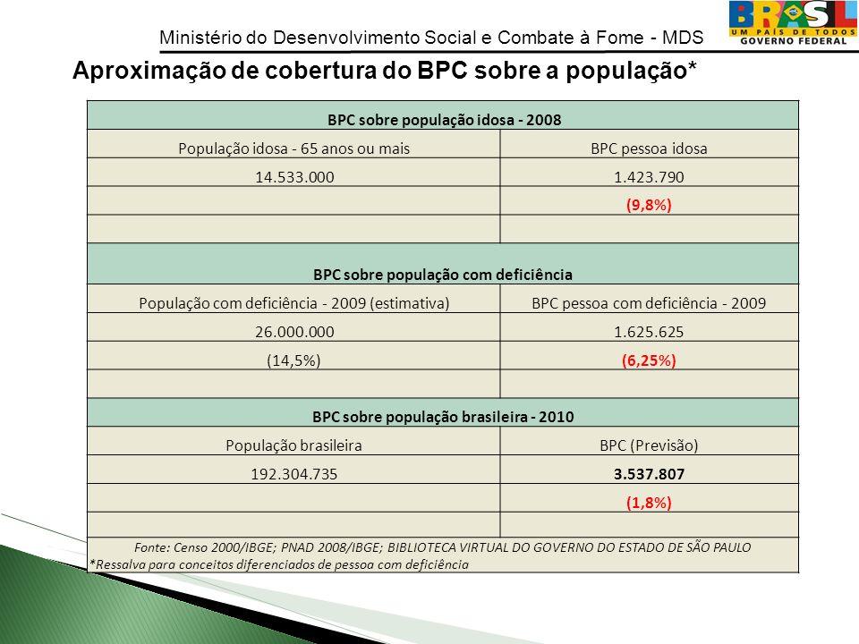 Ministério do Desenvolvimento Social e Combate à Fome - MDS Aproximação de cobertura do BPC sobre a população* BPC sobre população idosa - 2008 Popula