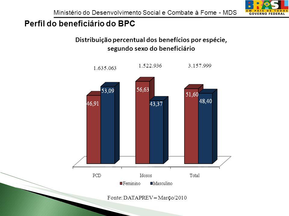 Ministério do Desenvolvimento Social e Combate à Fome - MDS Perfil do beneficiário do BPC 1.635.063 1.522.9363.157.999 Distribuição percentual dos ben
