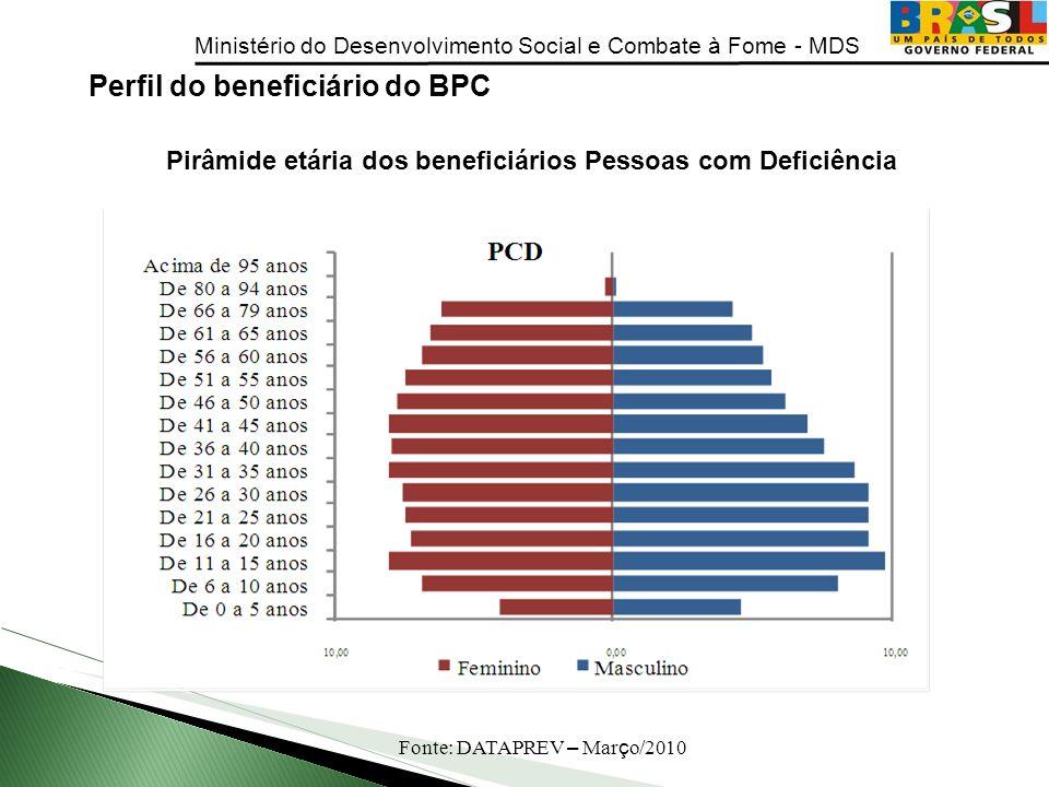 Ministério do Desenvolvimento Social e Combate à Fome - MDS Perfil do beneficiário do BPC Pirâmide etária dos beneficiários Pessoas com Deficiência Fo