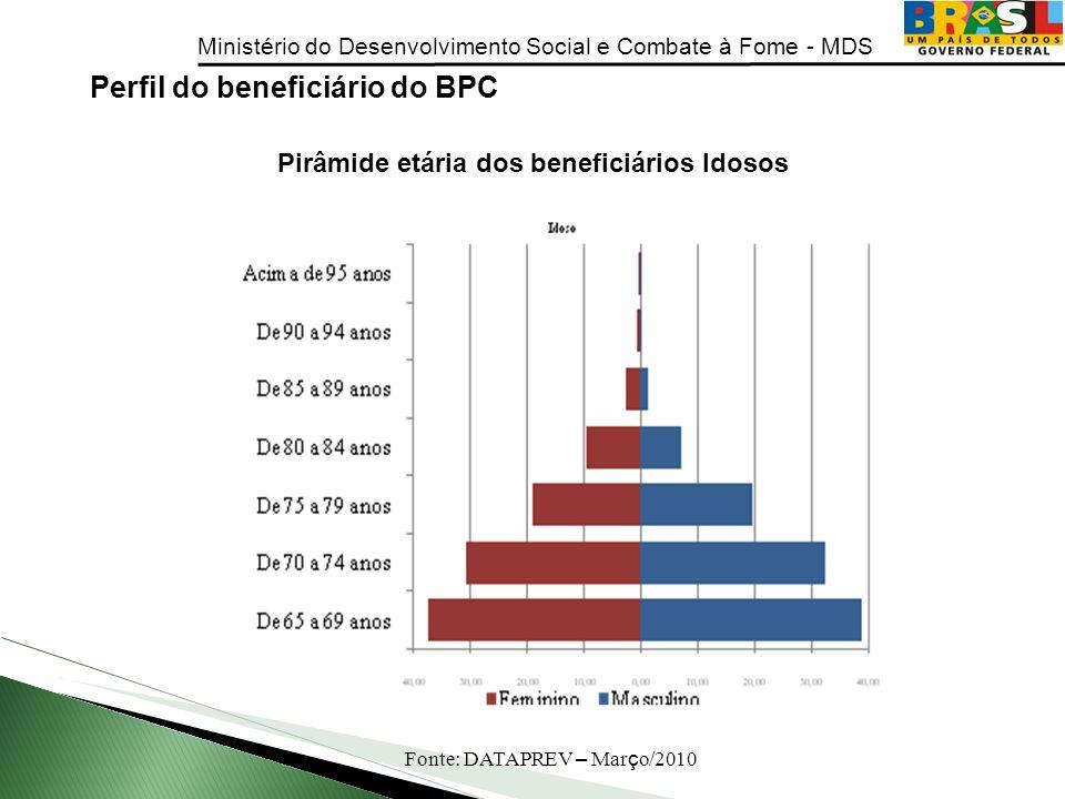 Ministério do Desenvolvimento Social e Combate à Fome - MDS Perfil do beneficiário do BPC Pirâmide etária dos beneficiários Idosos Fonte: DATAPREV – M