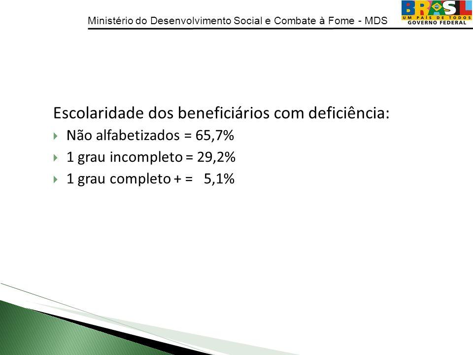 Ministério do Desenvolvimento Social e Combate à Fome - MDS Escolaridade dos beneficiários com deficiência: Não alfabetizados = 65,7% 1 grau incomplet