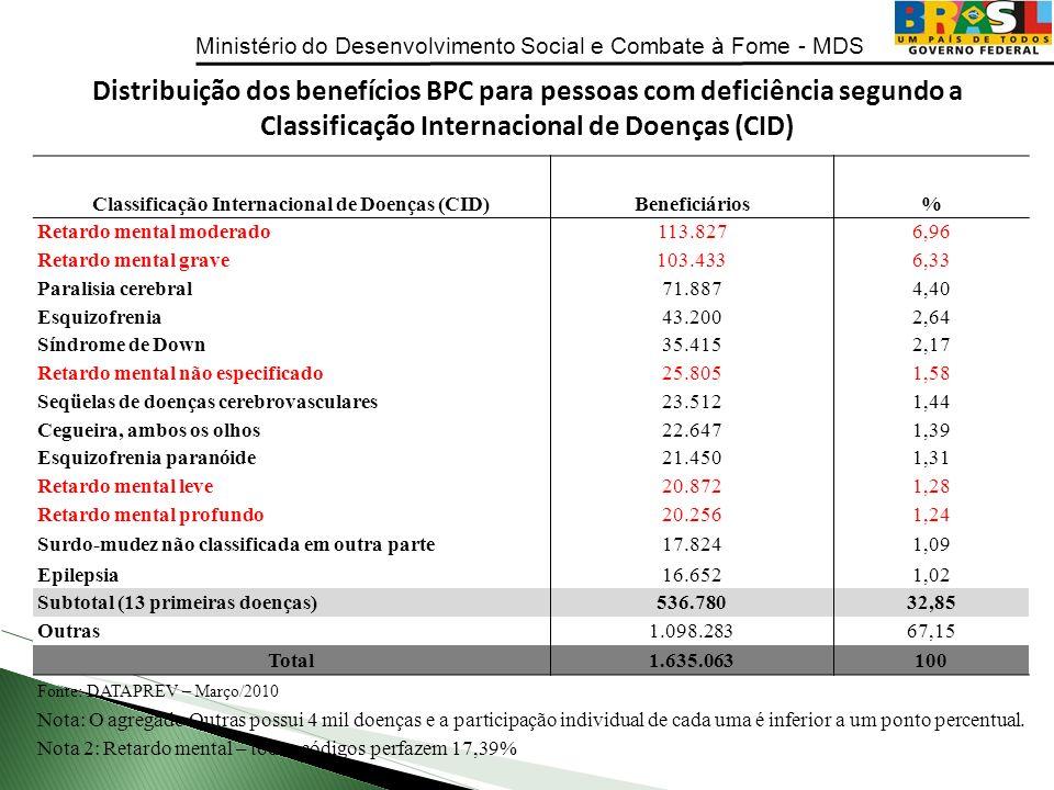 Ministério do Desenvolvimento Social e Combate à Fome - MDS Classificação Internacional de Doenças (CID)Beneficiários% Retardo mental moderado113.8276