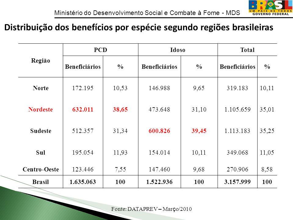 Ministério do Desenvolvimento Social e Combate à Fome - MDS Região PCDIdosoTotal Beneficiários% % % Norte172.19510,53146.9889,65319.18310,11 Nordeste6
