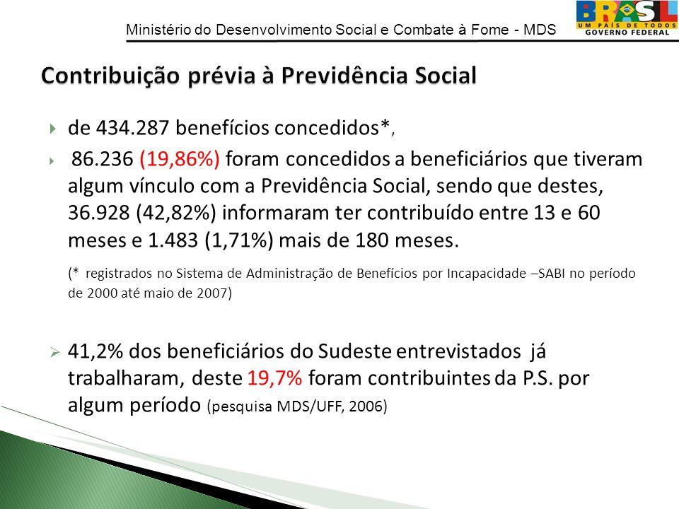 Ministério do Desenvolvimento Social e Combate à Fome - MDS de 434.287 benefícios concedidos*, 86.236 (19,86%) foram concedidos a beneficiários que ti