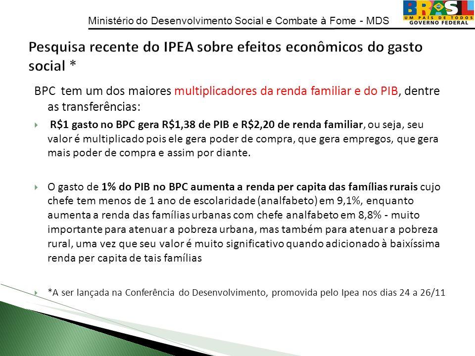 Ministério do Desenvolvimento Social e Combate à Fome - MDS BPC tem um dos maiores multiplicadores da renda familiar e do PIB, dentre as transferência