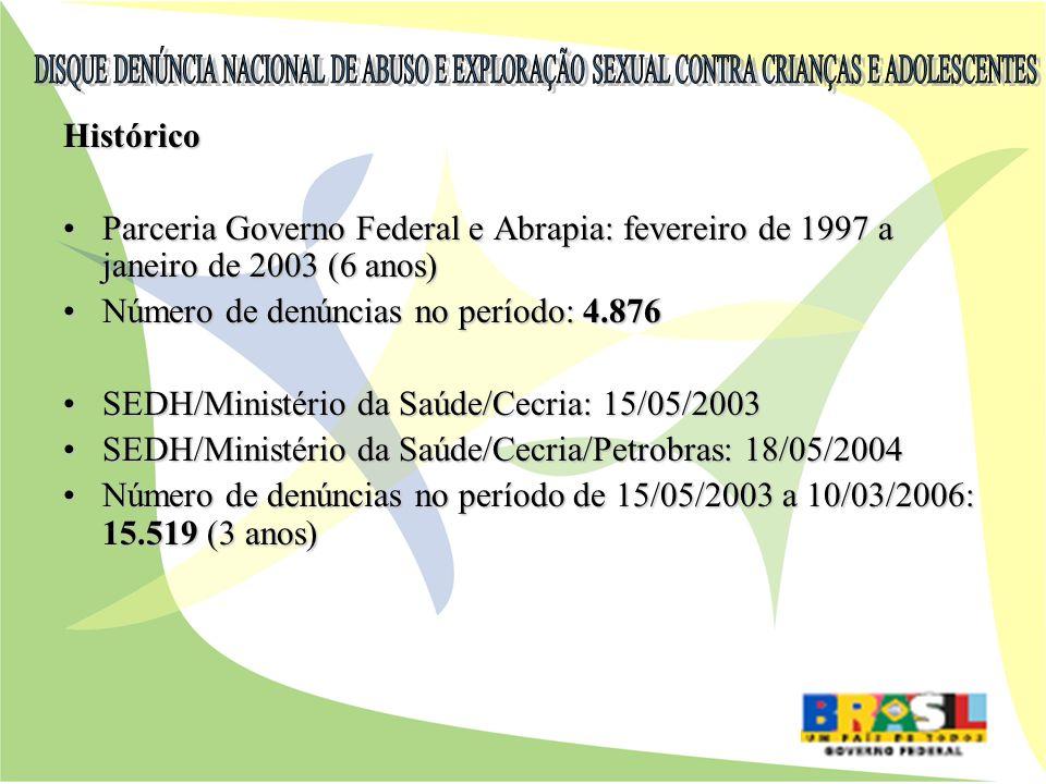 Histórico Parceria Governo Federal e Abrapia: fevereiro de 1997 a janeiro de 2003 (6 anos)Parceria Governo Federal e Abrapia: fevereiro de 1997 a jane
