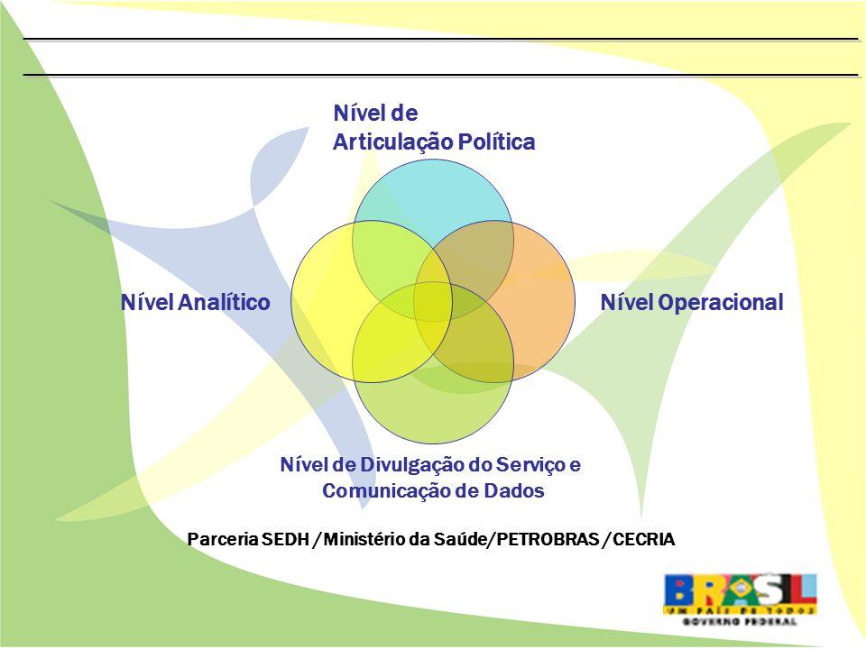 Parceria SEDH /Ministério da Saúde/PETROBRAS /CECRIA Nível de Articulação Política