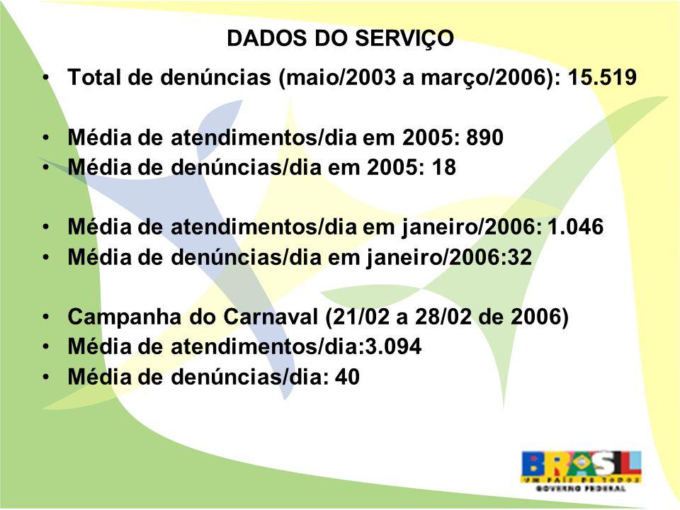 DADOS DO SERVIÇO Total de denúncias (maio/2003 a março/2006): 15.519 Média de atendimentos/dia em 2005: 890 Média de denúncias/dia em 2005: 18 Média d