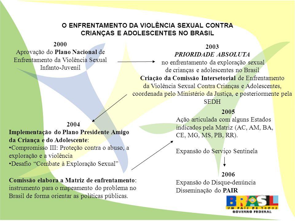 2003 PRIORIDADE ABSOLUTA no enfrentamento da exploração sexual de crianças e adolescentes no Brasil Criação da Comissão Intersetorial de Enfrentamento
