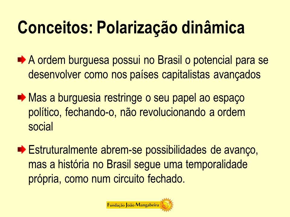 Conceitos: Polarização dinâmica A ordem burguesa possui no Brasil o potencial para se desenvolver como nos países capitalistas avançados Mas a burgues