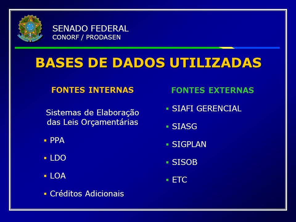 BASES DE DADOS UTILIZADAS FONTES INTERNAS Sistemas de Elaboração das Leis Orçamentárias PPA LDO LOA Créditos Adicionais FONTES EXTERNAS SIAFI GERENCIA