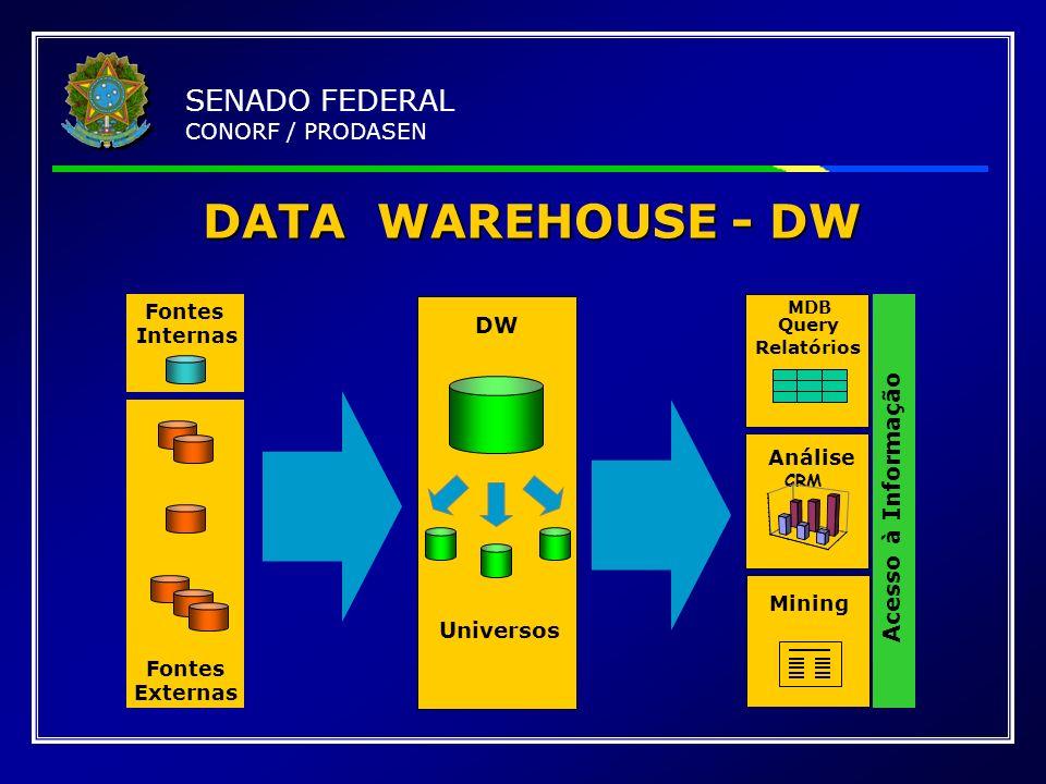 DATA WAREHOUSE - DW Fontes Externas Fontes Internas Universos DW CRM MDB Query Relatórios Análise Mining Acesso à Informação SENADO FEDERAL CONORF / P