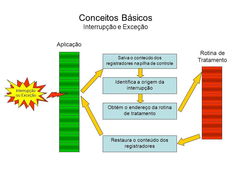Conceitos Básicos Interrupção e Exceção Passos realizados após um pedido de interrupção ser aceito