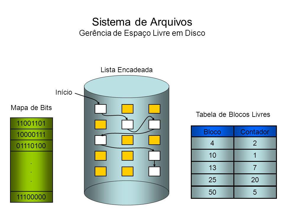 Sistema de Arquivos Alocação Contígua Da mesma foram que o sistema operacional gerencia os espaços livres no disco, a gerencia dos espaços alocados aos arquivos é de fundamental importância em um sistema de arquivos.