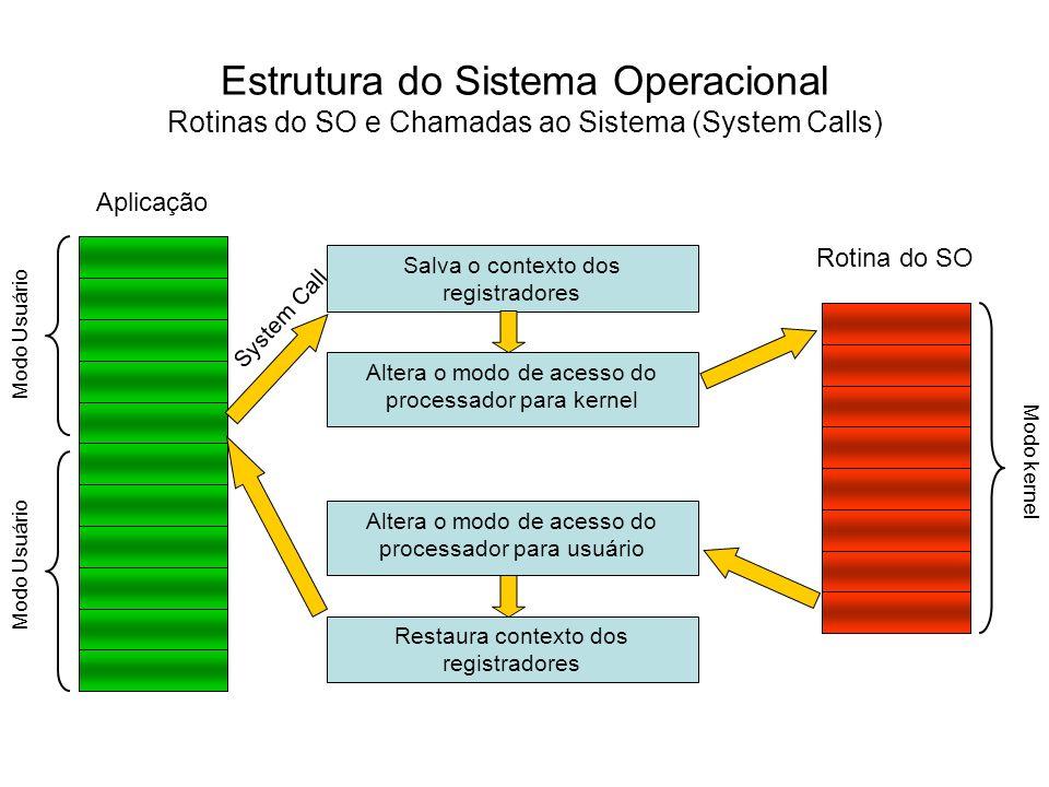 Estrutura do Sistema Operacional Arquiteturas do Kernel Arquitetura Monolítica Hardware System Call Modo kernel Modo Usuário Aplicação