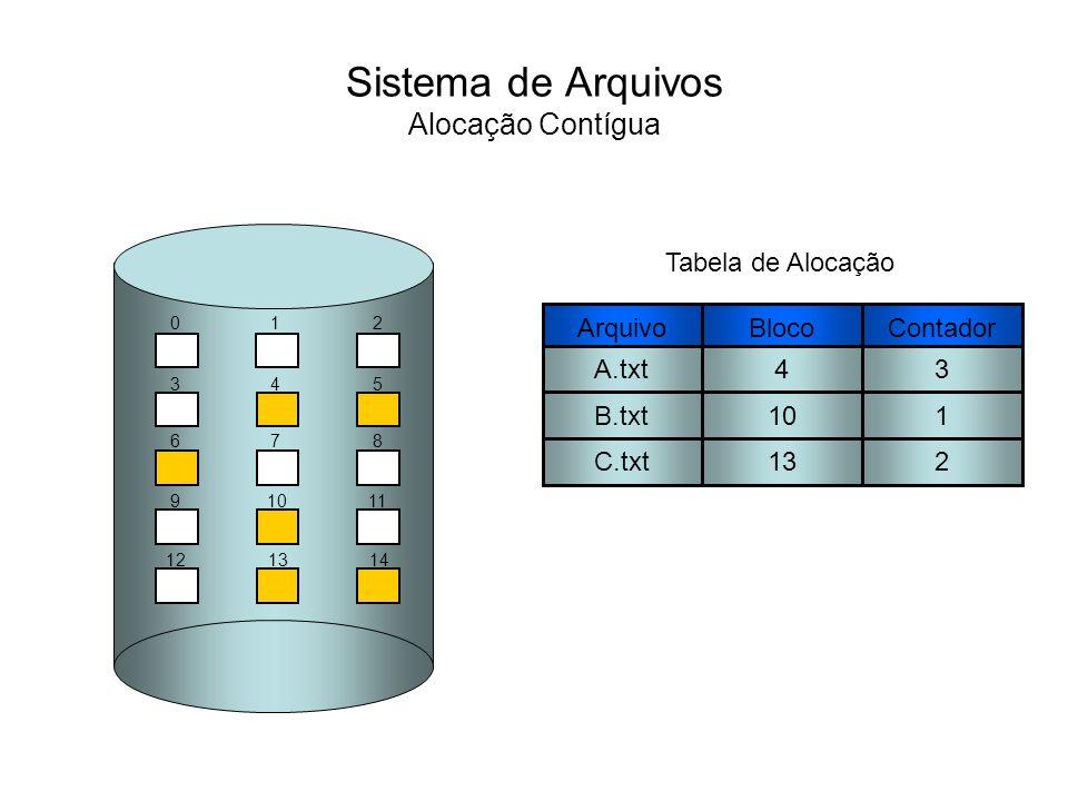 Sistema de Arquivos Alocação Encadeada Na alocação encadeada, um arquivo pode ser organizado como um conjunto de blocos ligados logicamente no disco, independente da sua localização física.