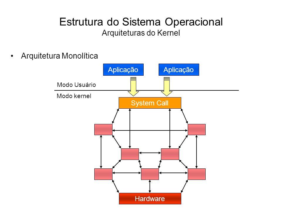 Estrutura do Sistema Operacional Arquiteturas do Kernel A arquitetura monolítica pode ser comparada com uma aplicação formada por vários módulos que são compilados separadamente e depois linkados, formando um grande programa executável, onde os módulos podem interagir livremente.