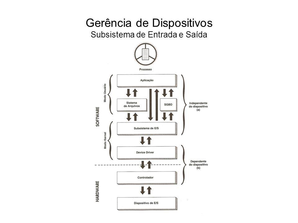 As operações de E/S podem ser classificadas conforme o seu sincronismo.