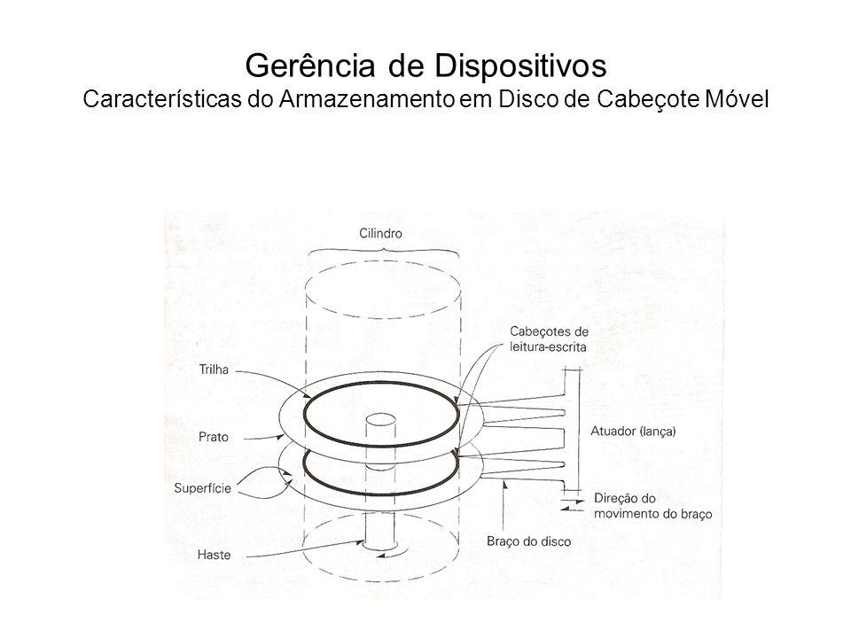 Gerência de Dispositivos Estratégias de Escalonamento de Disco A estratégia de escalonamento de disco de um sistema depende dos objetivos do sistema, mas a maioria das estratégias é avaliada pelos seguintes critérios: –Rendimento: o número de requisições atendidas por unidade de tempo.