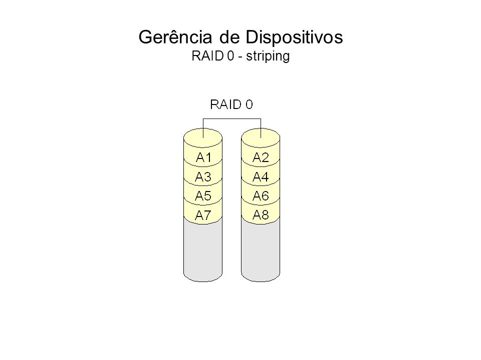 Gerência de Dispositivos RAID 1 RAID 1 é o nível de RAID que implementa o espelhamento de disco, também conhecido como mirror.