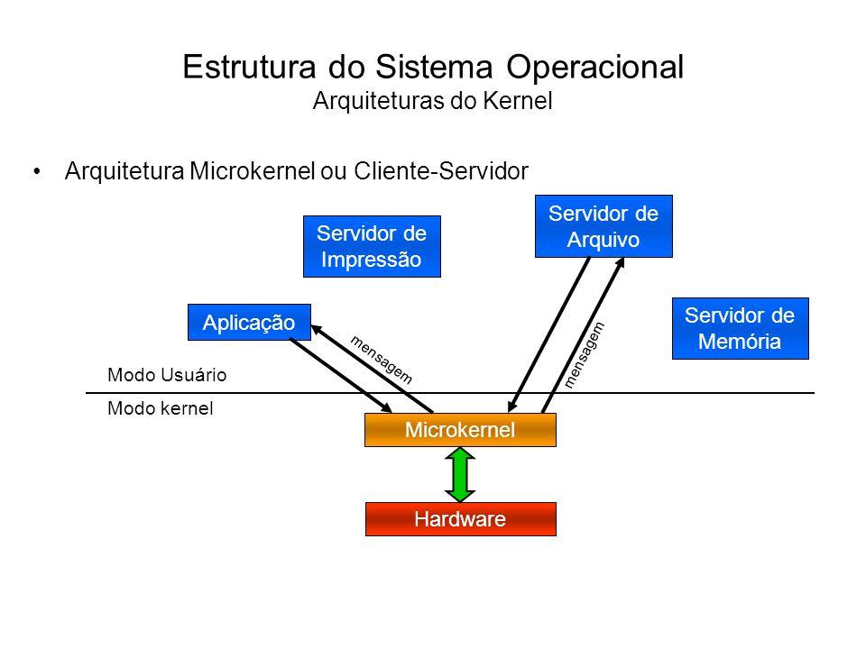 Estrutura do Sistema Operacional Arquiteturas do Kernel Uma tendência nos sistemas operacionais modernos é tornar o núcleo do sistema operacional o menor e mais simples possível.