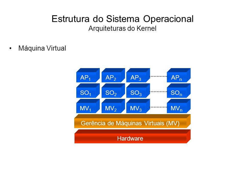 Estrutura do Sistema Operacional Arquiteturas do Kernel O modelo de máquina virtual cria um nível intermediário entre o hardware e o sistema operacional, denominado gerência de máquinas virtuais.