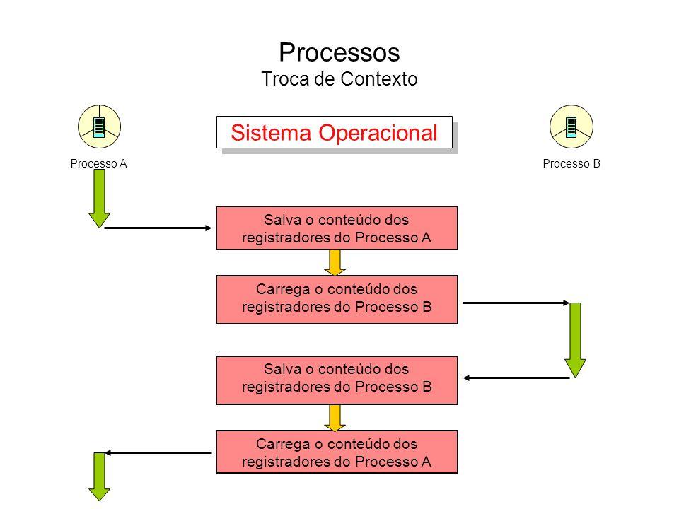Processos Estrutura de um Processo Contexto de Software –No contexto de software de um processo são especificados limites e características dos recursos que podem ser alocados pelo processo.