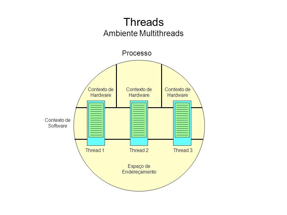 Threads Ambiente Multithreads Buffer Thread de Entrada Thread de Gravação Thread de Exibição