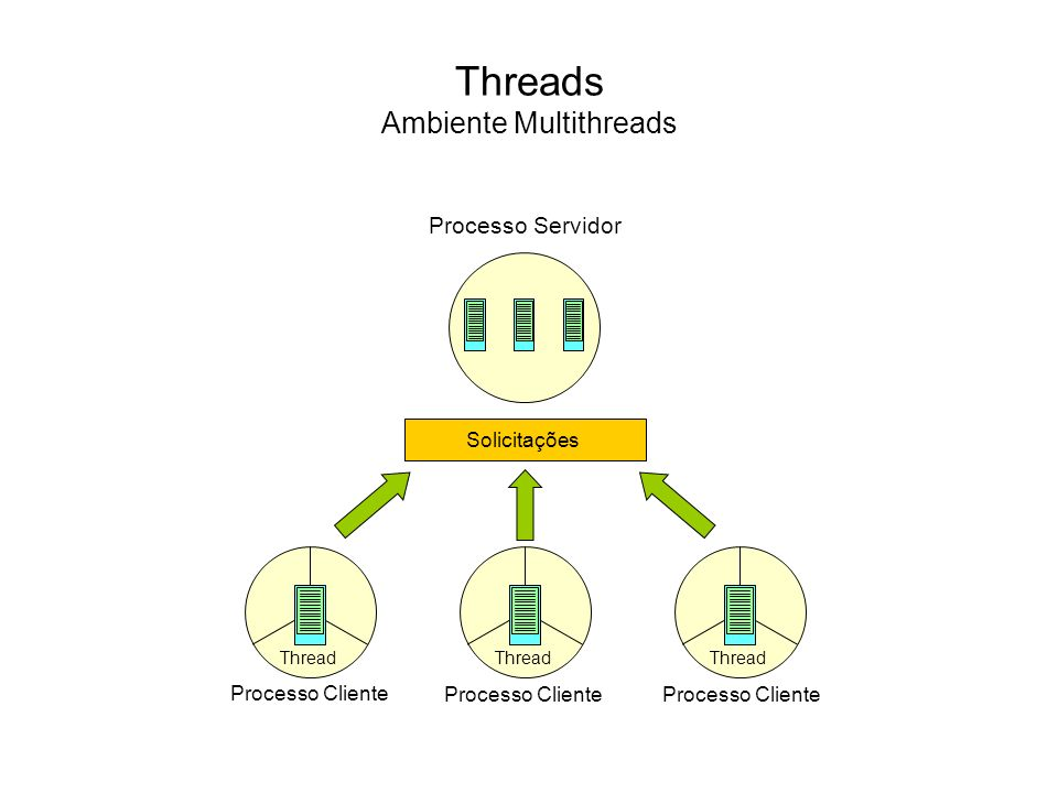 Threads Ambiente Multithreads Processo Servidor Solicitações Thread Processo Cliente Thread Processo Cliente Thread Processo Cliente
