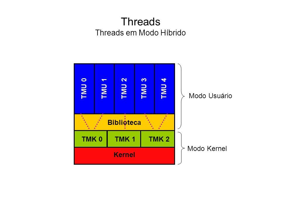 Com o surgimento dos sistemas multiprogramáveis, nos quais múltiplos processos poderiam permanecer na memória principal compartilhando o uso da CPU, a gerência do processador tornou-se uma das atividades mais importantes em um sistema operacional.