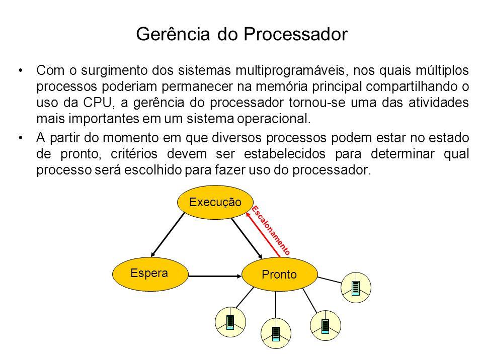 Utilização do Processador (CPU) É o tempo gasto pela CPU na execução dos processos do usuário.