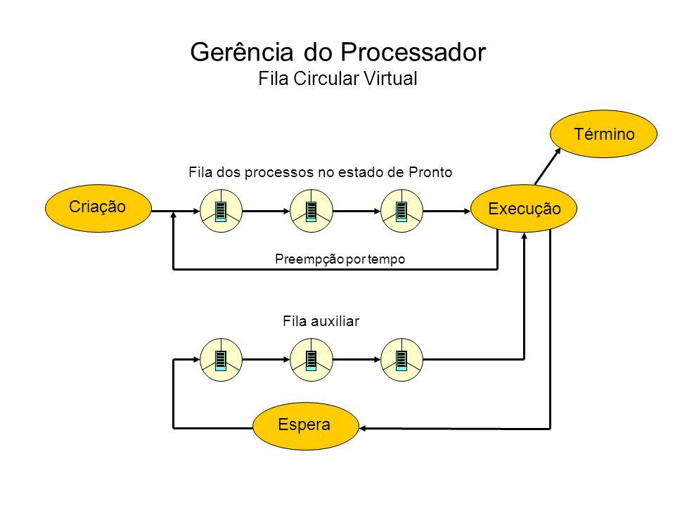 Gerência do Processador Escalonamento por Prioridades Execução EsperaCriação Término Fila dos processos no estado de Pronto Preempção por Prioridade Prioridade P1 Prioridade P2 Prioridade Pn