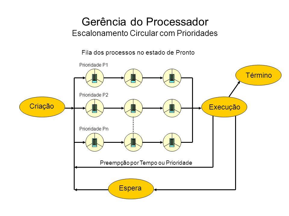 O escalonamento circular com prioridades implementa o conceito de quantum e de prioridade de execução associada a cada processo.