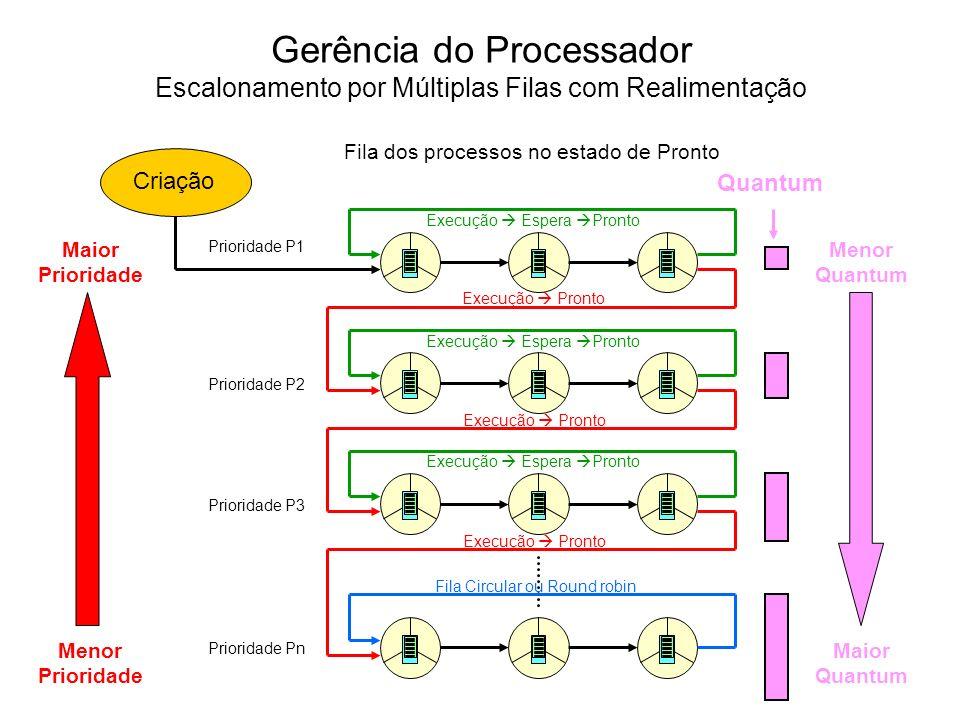 Um mecanismo FIFO adaptado com quantum é implementado para escalonamento em todas as filas, com exceção da fila de menor prioridade, que utiliza o escalonamento circular.