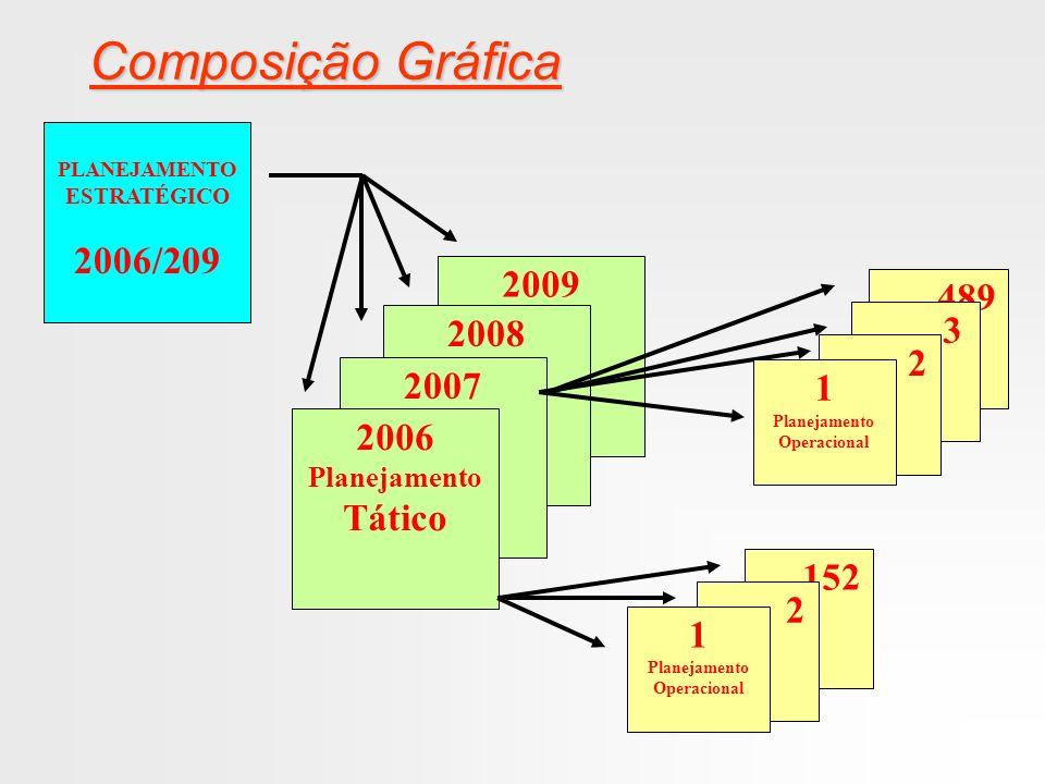 FASES DO PLANEJAMENTO PLANEJAMENTO ESTRATÉGICO PLANEJAMENTO TÁTICO PLANEJAMENTO OPERACIONAL