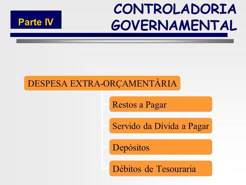 211 DESPESAS DE CAPITAL Investimentos Inversões Financeiras Amortização da Dívida Pública CONTROLADORIA GOVERNAMENTAL Parte IV