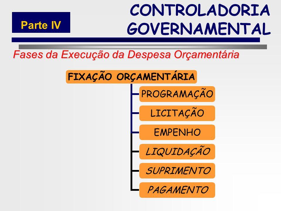 221 4.2.2.1 Execução da Despesa Orçamentária CONTROLADORIA GOVERNAMENTAL Parte IV