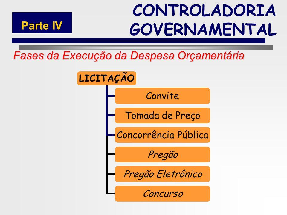 222 Fases da Execução da Despesa Orçamentária CONTROLADORIA GOVERNAMENTAL Parte IV