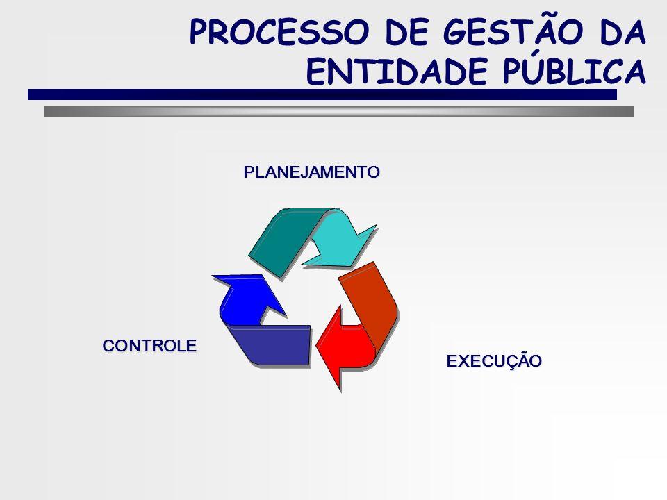 95 Parte IV 4. PROCESSO DE GESTÃO DA ENTIDADE PÚBLICA CONTROLADORIA GOVERNAMENTAL