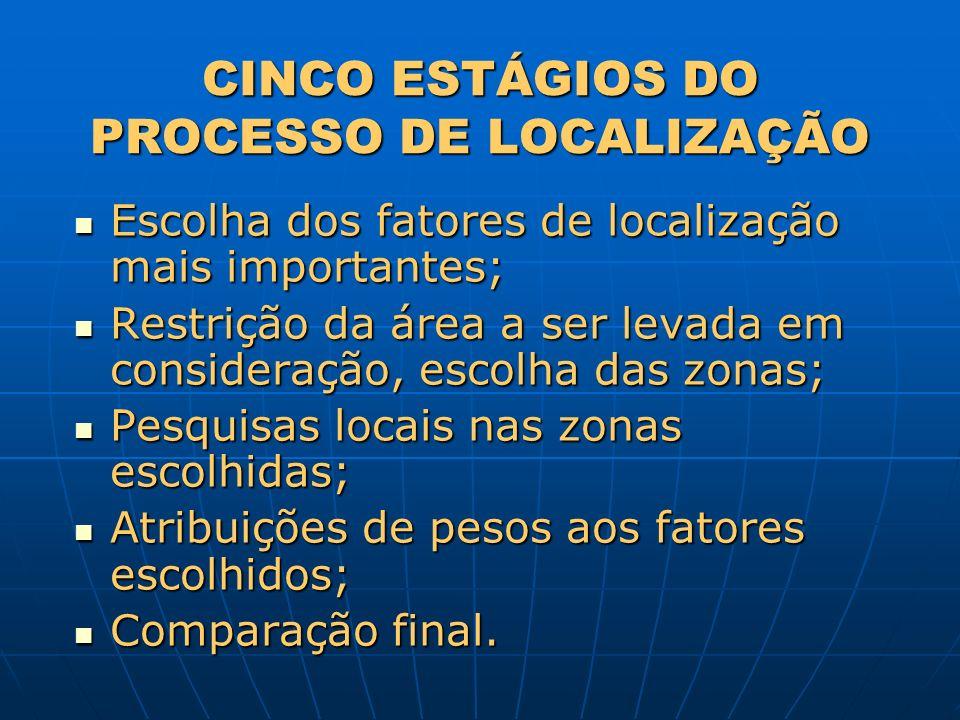 CINCO ESTÁGIOS DO PROCESSO DE LOCALIZAÇÃO Escolha dos fatores de localização mais importantes; Escolha dos fatores de localização mais importantes; Re