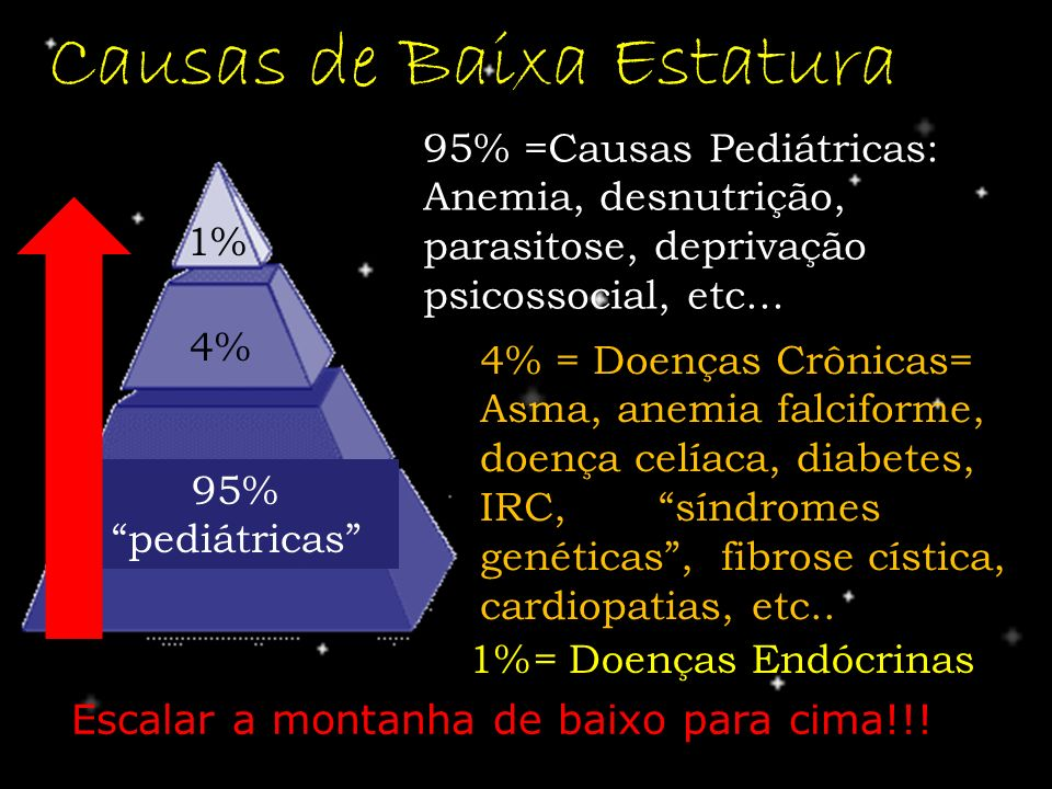 Causas de Baixa Estatura 95% pediátricas 4% 1% 95% =Causas Pediátricas: Anemia, desnutrição, parasitose, deprivação psicossocial, etc... 4% = Doenças