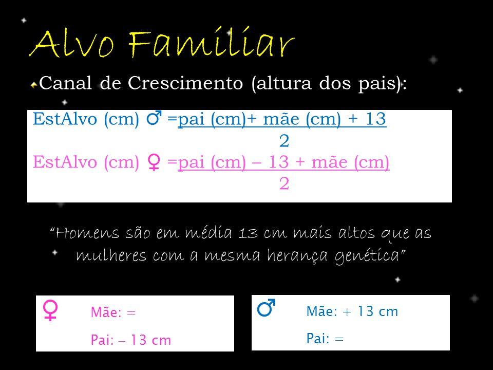 Alvo Familiar EstAlvo (cm) =pai (cm)+ mãe (cm) + 13 2 EstAlvo (cm) =pai (cm) – 13 + mãe (cm) 2 Mãe: = Pai: 13 cm Mãe: + 13 cm Pai: = Canal de Crescime