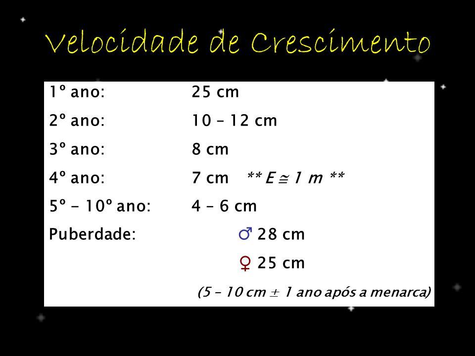 Velocidade de Crescimento 1º ano: 25 cm 2º ano: 10 – 12 cm 3º ano: 8 cm 4º ano:7 cm ** E 1 m ** 5º - 10º ano: 4 – 6 cm Puberdade: 28 cm 25 cm (5 – 10