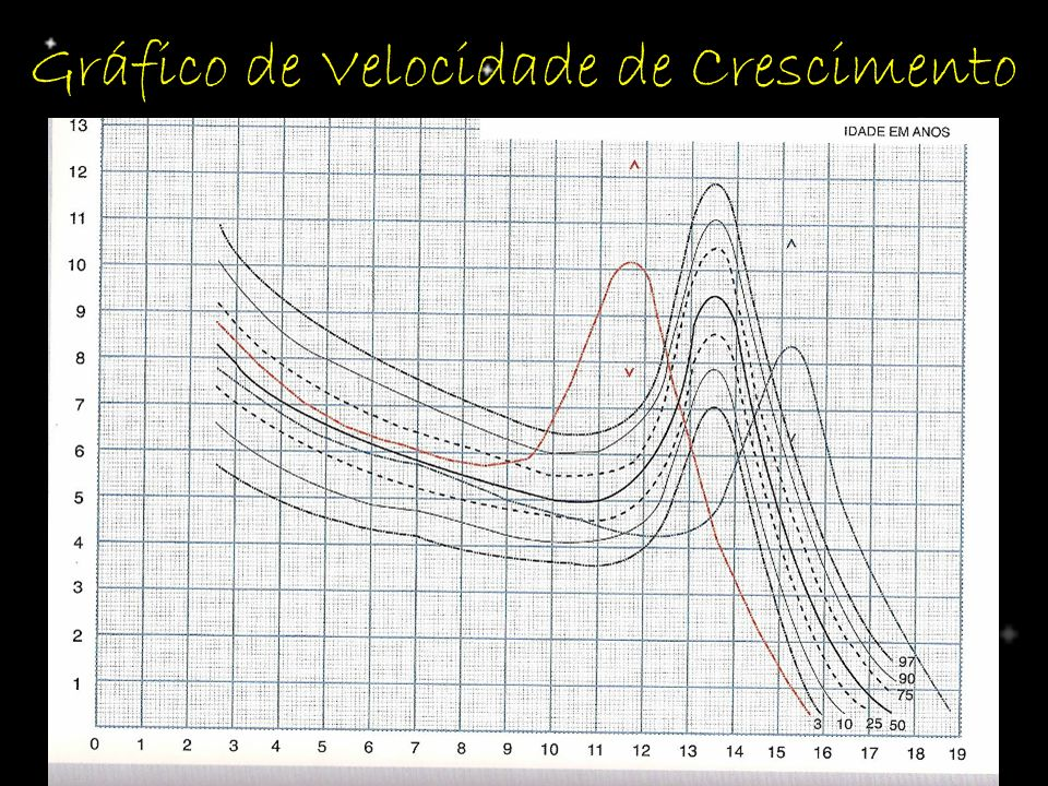 Gráfico de Velocidade de Crescimento